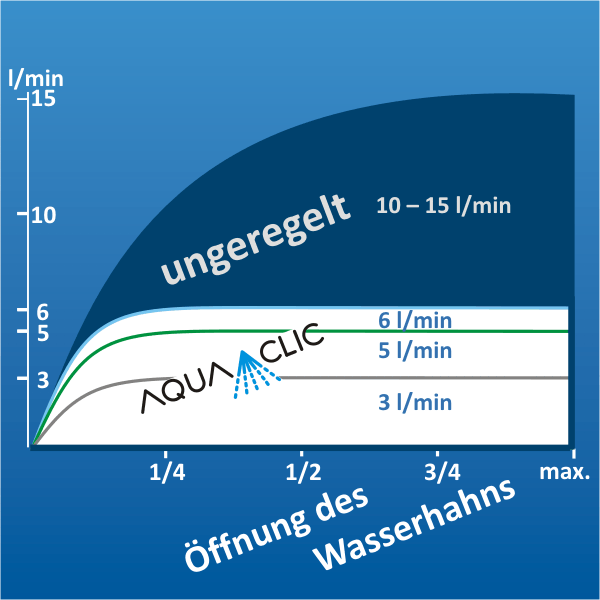 aquaclics sind moderne «durchflussbegrenzer mit  ~ Wasserhahn Liter Pro Minute