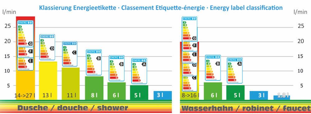 Energieeffizienz Strahlregler Duschköpfe / Efficacité énergétique pour douchettes et aérateurs / energy efficiency for flow regulators and showerheads