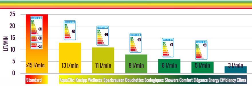 Diagramm Energieetikette Duschen A-E